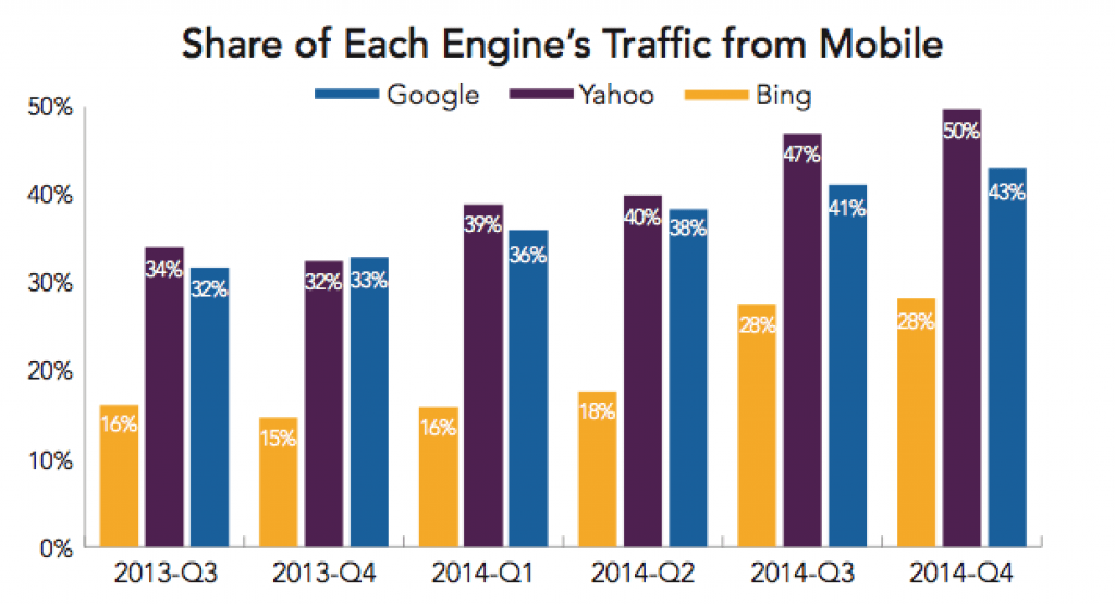 share of each engine's traffic from mobile